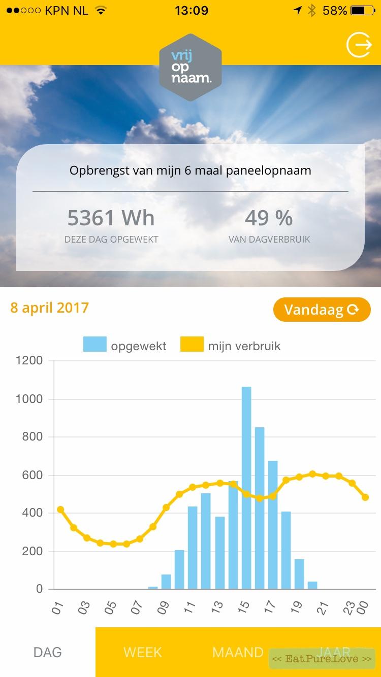 Vrijopnaam- energie opwekken zonder zonnepanelen op je dak!-6
